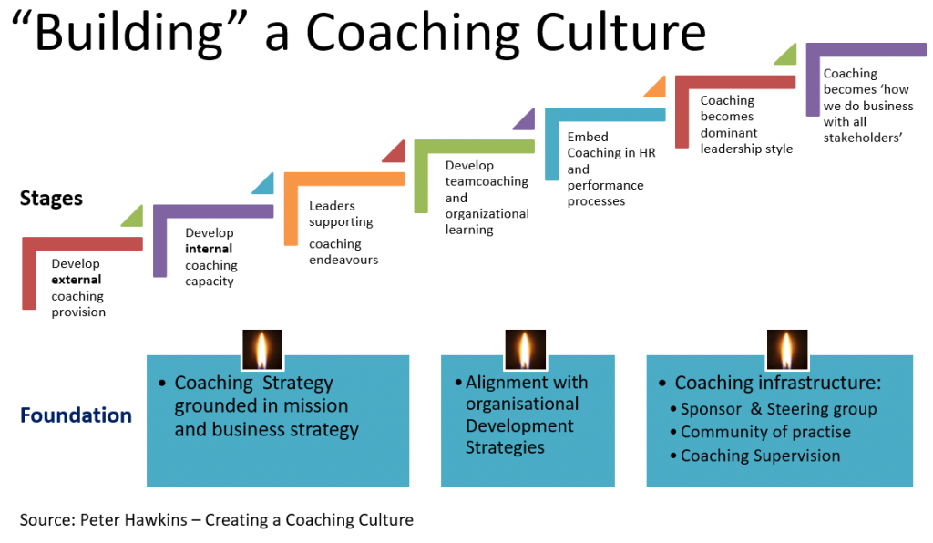 Building a coaching culture Hawkins