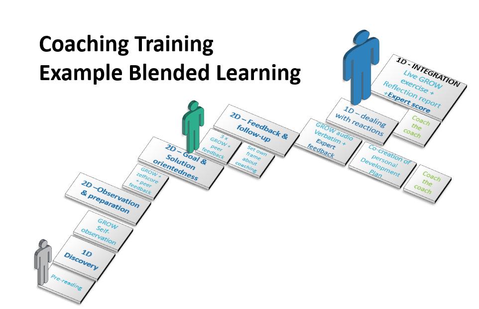 Coaching Training Blended Learning